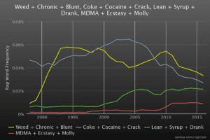 Trend of references of drugs in a rap lyric from 1990-2015